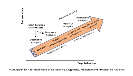 Predictive Analytics and Artificial Intelligence in People Management