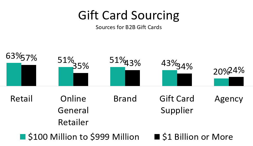 A Closer Look at Gift Cards: U S  Spend, Support, Sourcing