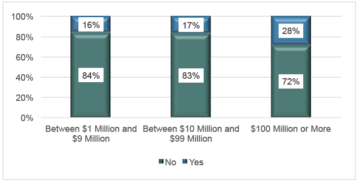 B2B Gift Card Market Study June 2014