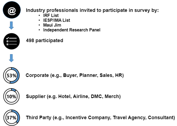 Industry Outlook Study 2019: Merchandise, Gift Card, and Event
