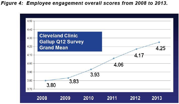 Engaged In What? (Part 5) - Cleveland Clinic Case Study