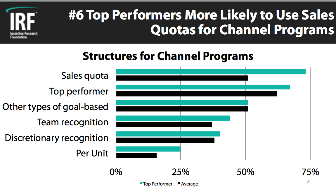 Top Performer Channel 1