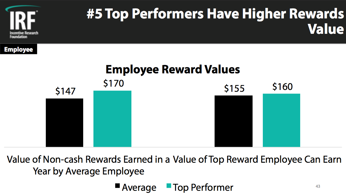Top Performer Employee 1