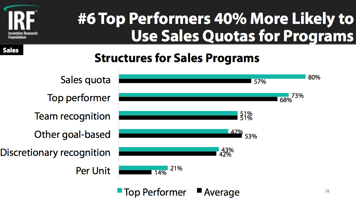 Top Performer Sales 6