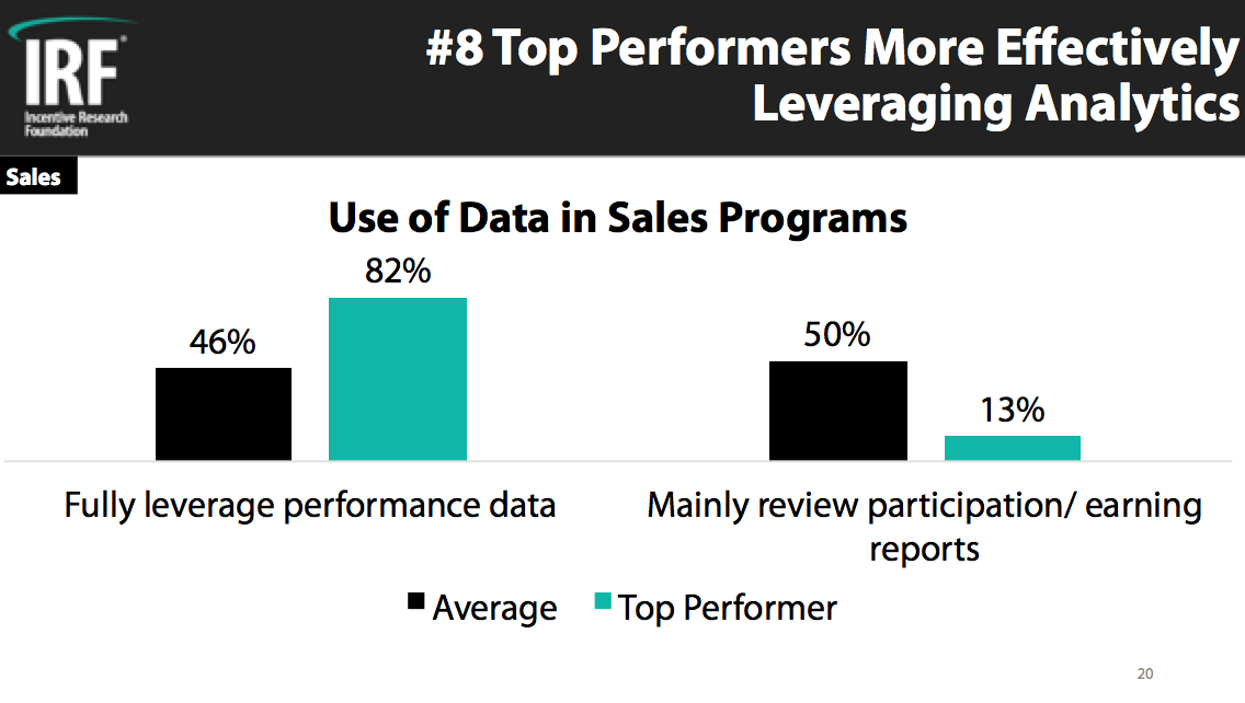 Top Performer Sales 8